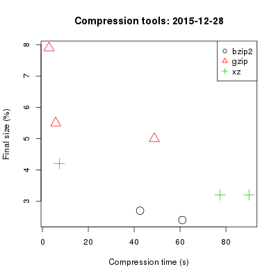 Compression tool results